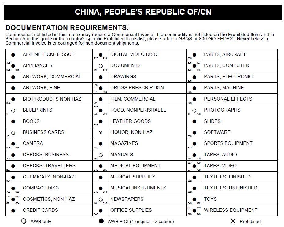 Доставка в Китай из Украины - Таможенные Ограничения Доставки