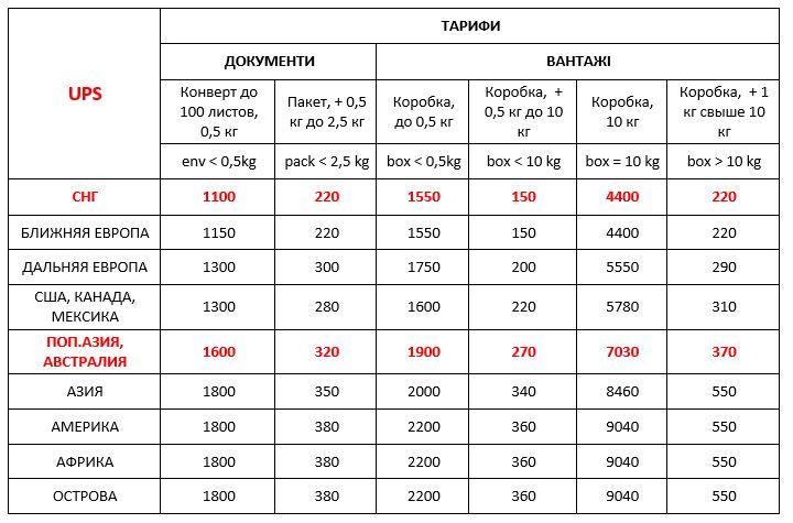 Вартість UPS Україна міжнародна експрес доставка ДД 01,06,20