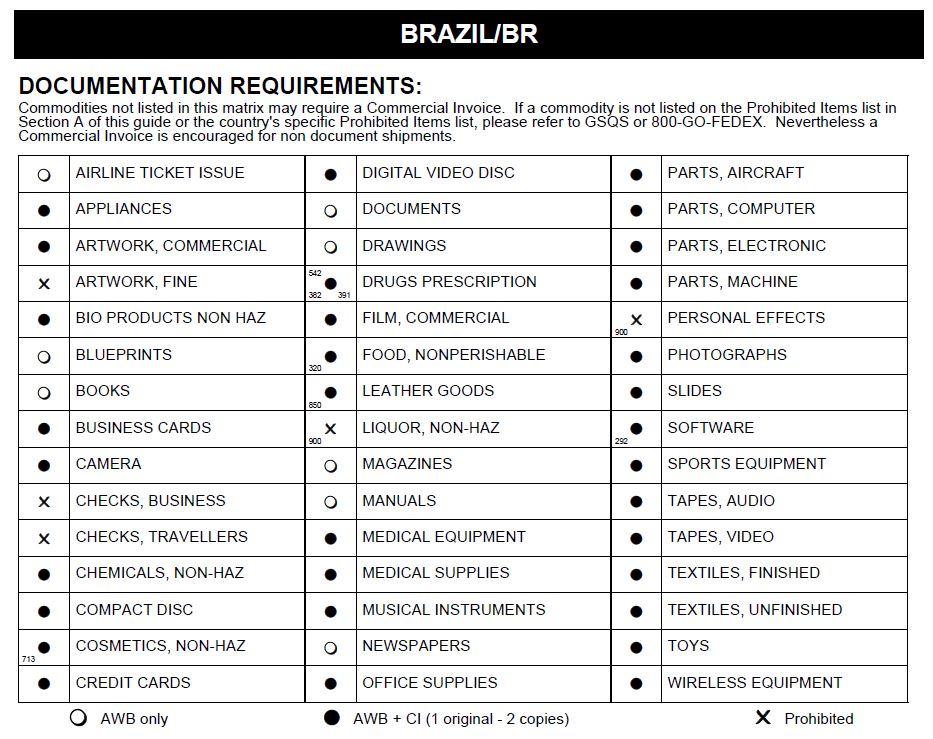 Доставка в Бразилию из Украины - Таможенные Ограничения Доставки