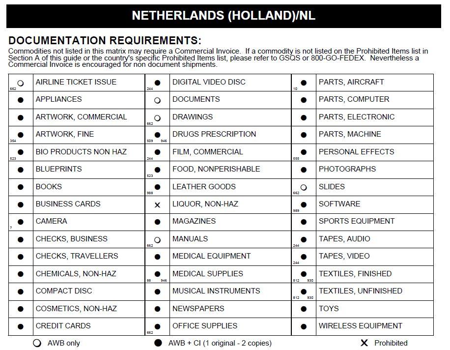 Доставка в Нидерланды из Украины - Таможенные Ограничения Доставки