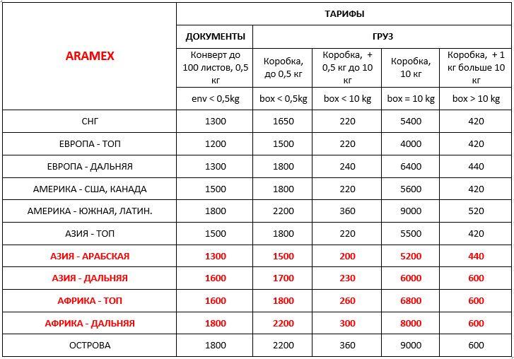 Стоимость Aramex Украина международная экспресс доставка ДД 10,10,20