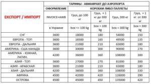 Тарифы на авиафрахт - авиационную перевозку грузов.