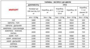 Доставка в Украину Стоимость импорта 01.11.20