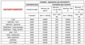 Тарифи на авіафрахт - авіаційне перевезення вантажів для України