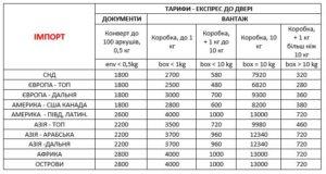 Доставка в Україну посилок, товарів, документів і вантажів