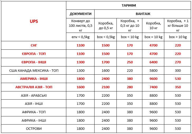 Стоимость UPS Украина международная экспресс доставка ДД 01,01,21