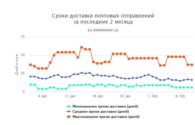 Срок доставки EMS Украина во все страны мира