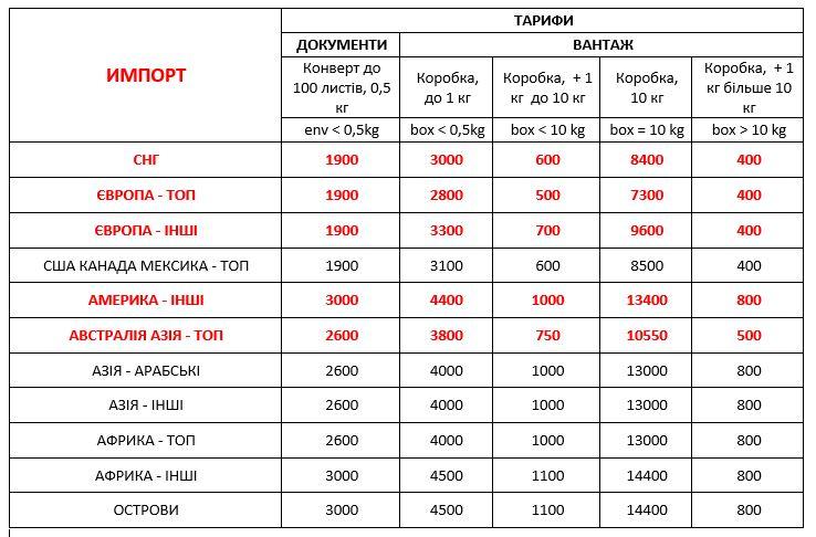 Доставка в Україну Вартість Імпорту з 01.02.21