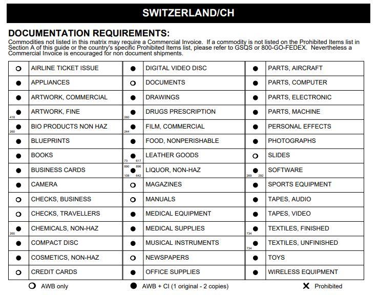 Доставка в Швейцарію з України - Обмеження