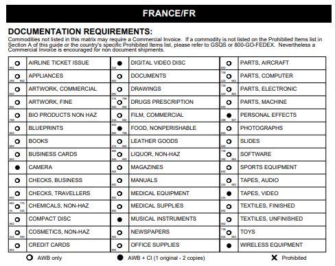 Доставка во Францію з Украины - Таможенные Ограничения Доставки