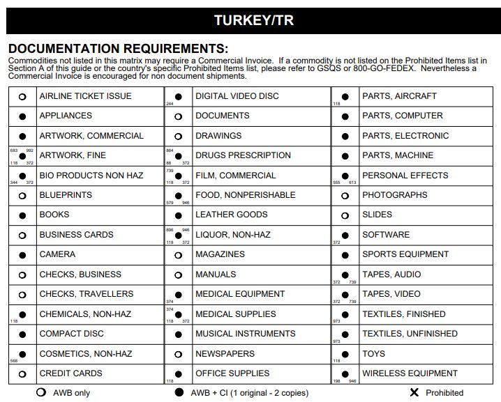 Доставка до Туреччини з України - Обмеження