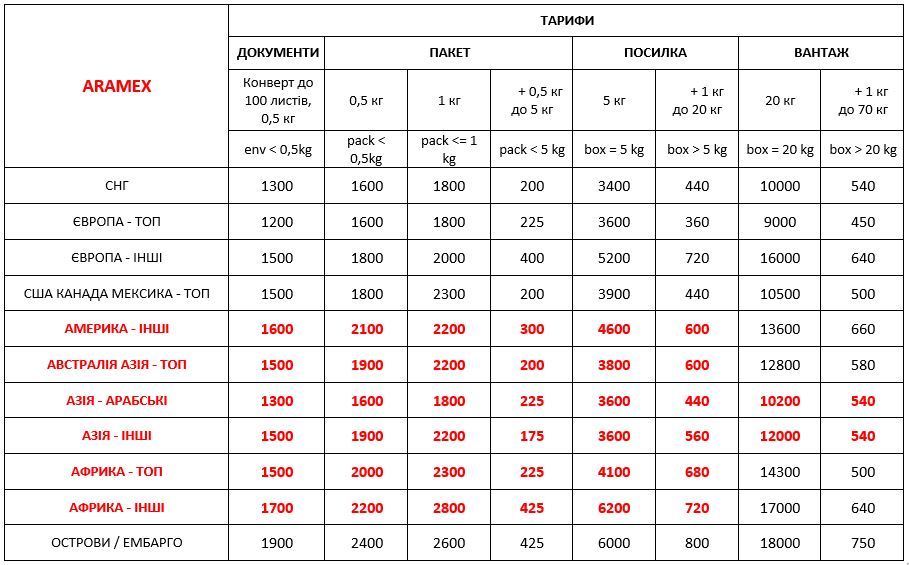 Vartist dostavki Aramex Ukraina 01.01.2021 1