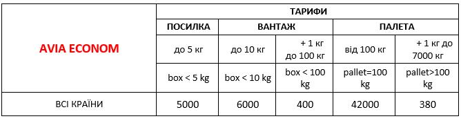 Международная почта - авіафрахт з України 2021
