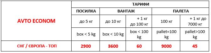 Международная почта - дешевая автоперевозка грузов из Украины в страны Европы и СНГ 2021