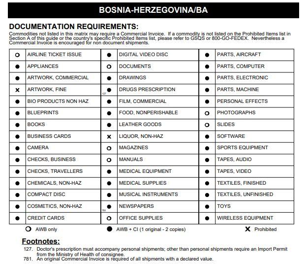 Доставка в Боснию и Герцеговину из Украины - Таможенные Ограничения Доставки