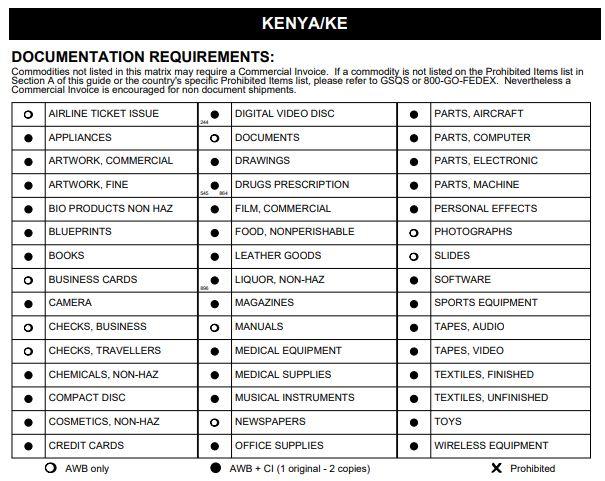 Доставка в Кению из Украины - Таможенные Ограничения Доставки
