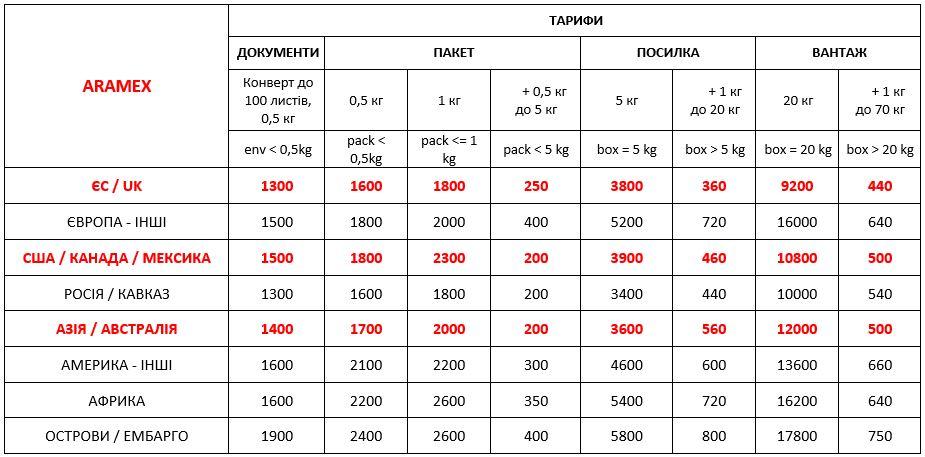 Price of international delivery Aramex from Ukraine 01.09.2021