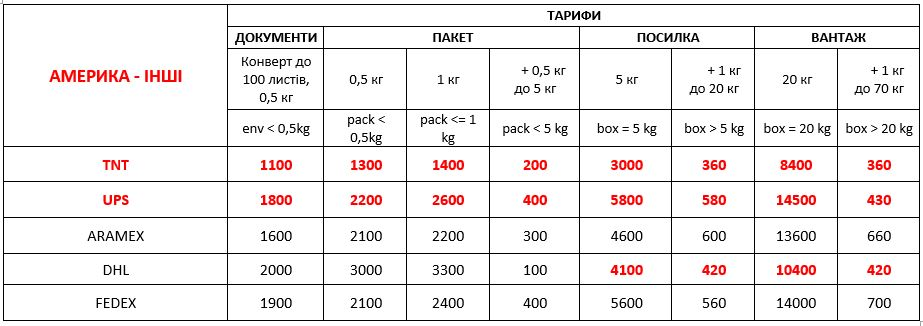 delivery to america from ukraine 01 09 2021