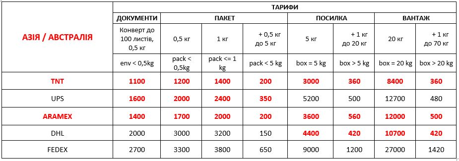 delivery to asia from ukraine 01 09 2021