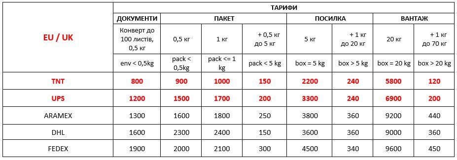 Міжнародна пошта з України до країн Євросоюзу