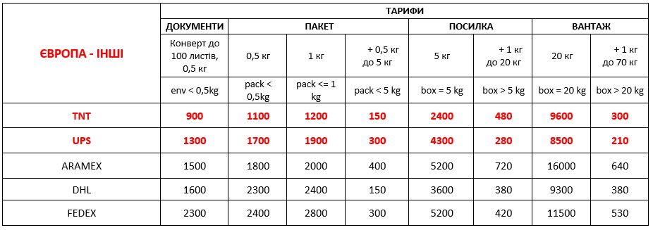 delivery to europe from ukraine 01 09 2021