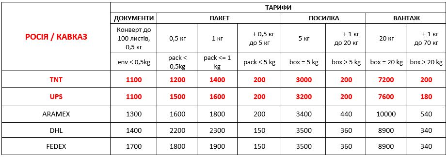 delivery to russia from ukraine 01 09 2021