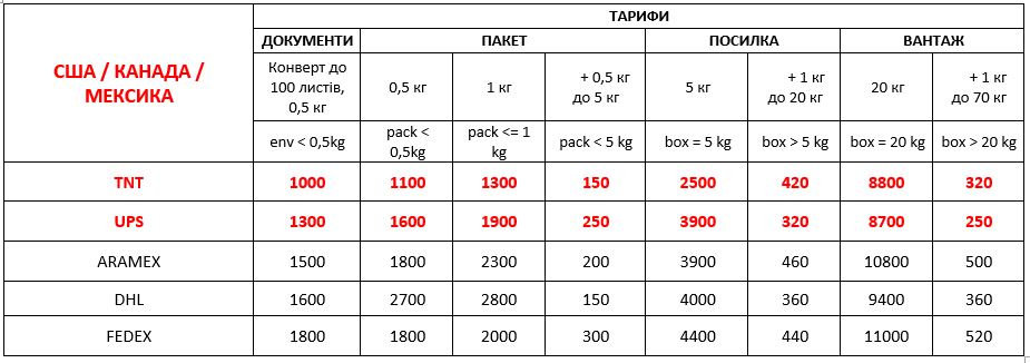 delivery to usa from ukraine 01 09 2021