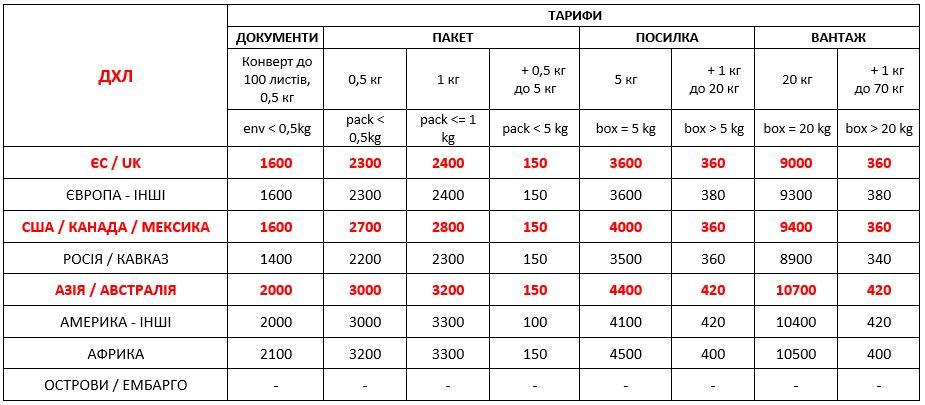 Вартість міжнародної доставки DHL Україна з 01,09,2021