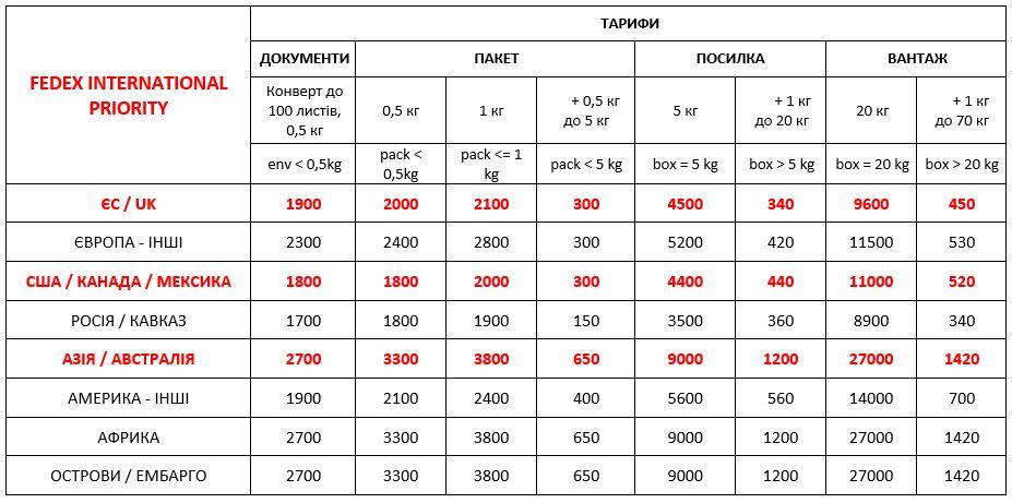 Вартість міжнародної доставки FedEx Україна з 01,09,2021
