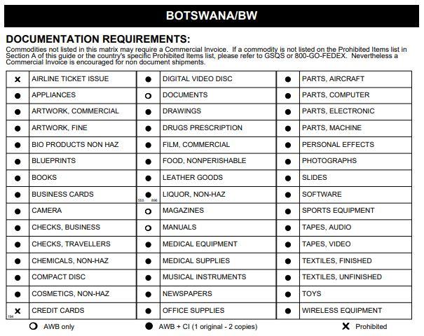 Доставка в Ботсвану з України - Митні Обмеження Доставки