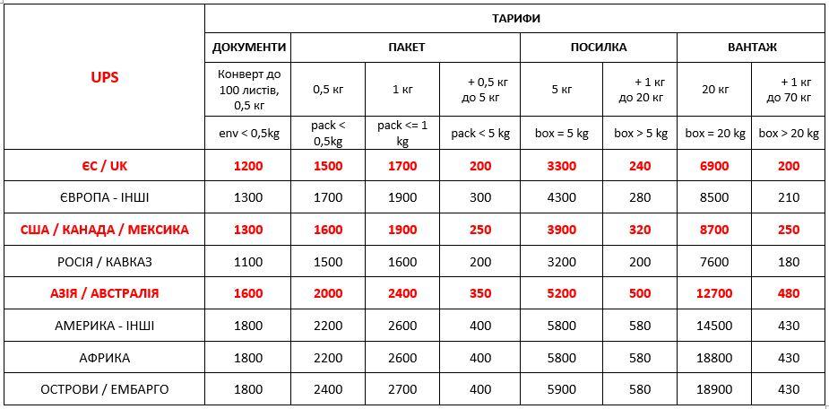 Вартість міжнародної доставки UPS Україна з 01,09,2021